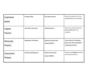 Essencial U.S. government terms/vocabulary cards/spanish/english activity