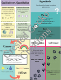 Essential Science Posters - Anchor Charts