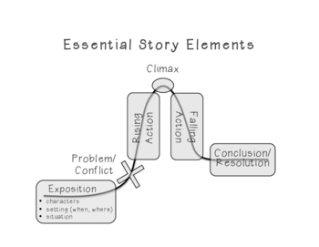 Essential Story Elements