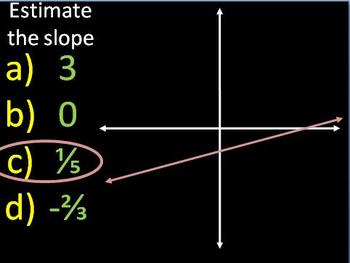 Estimating Slopes of Lines on a Graph