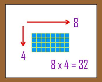 Estimating with Multiplication Arrays