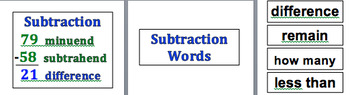 Estimation & Computation Math Vocabulary Word Wall - Addition and Subtraction
