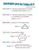 Multiplication Strategies / Estrategias para las Tablas de Multiplicar
