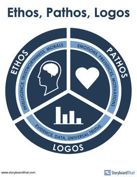 Ethos, Pathos, and Logos Classroom Posters