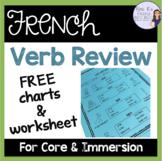 French verbs être, avoir, faire, and aller - present tense