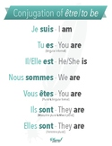Être (to be) - conjugation in the present tense