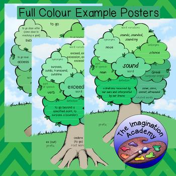 Etymology Graphic Organisers