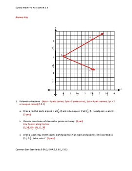 Eureka Math / Engage NY 5th Grade Pre-Assessment Module 6