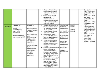 Eureka Grade 3 Curriculum Map