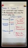 Eureka Math Anchor Chart- 4th grade