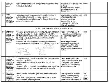 Eureka Math (Engage NY) - 5th Grade Module 2 Cheat Sheet
