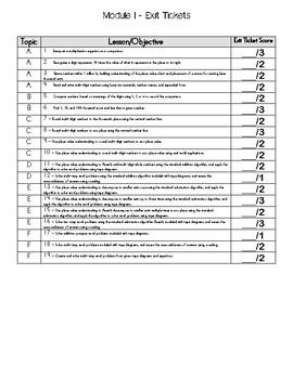 Eureka Math/Engage NY Assessment Data Tracking 4th Grade Module 1