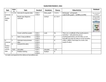 Eureka Math Module 6 Overview
