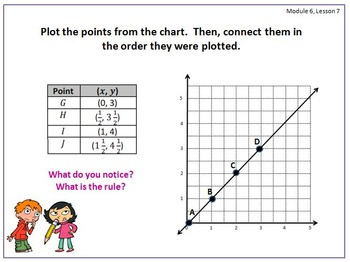 PPT Lessons for Eureka Math (Engage NY) Fifth Grade Module 6 Lessons 1-12