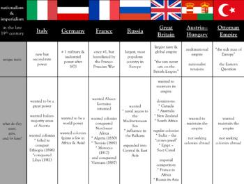 Europe Pre-WWI Graphic Organizer