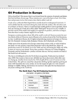 Europe: Resources: Oil Production