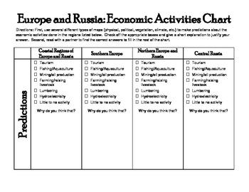 Europe & Russia Economic Activity Chart