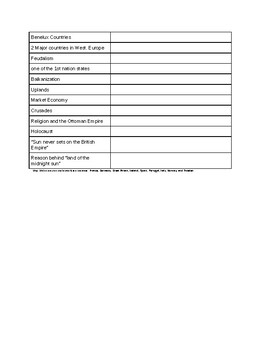 Europe Study Guide