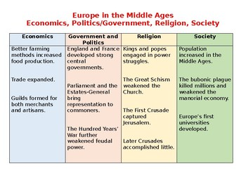 Europe in the Middle Ages Economics, Politics/Government, Religion, Society
