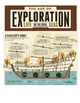 European Exploration: Dangers At Sea