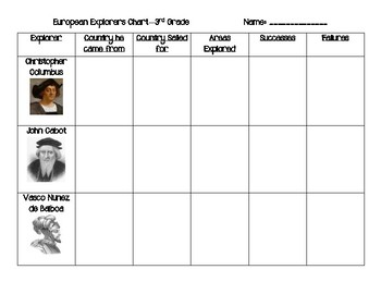 European Explorers Chart 3rd GSE