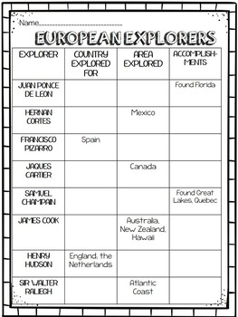 European Explorers Chart, Age of Exploration,  de Gama, Columbus, Hudson, Cortes