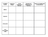European Explorers Group Activity- Graphic Organizer with answers