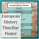 European History Timeline Poster: World History Timeline Series