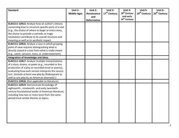 European Literature Common Core Standards Checklist in MS Word