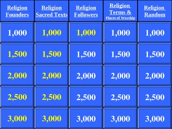 European Religion (Christianity, Islam, & Judaism) Jeopardy Review Game