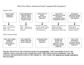 Europeans vs Native Americans Chart
