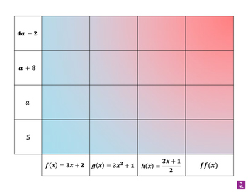 Evaluate Functions Algebraically (Heat Map)