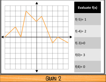 Evaluate Functions from Graphs (NOTES & 2 Quizzes) (GOOGLE)