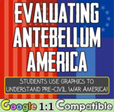 Civil War: Students analyze maps & graphs from Antebellum period! Stations Based