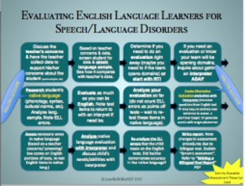 Bilingual/ELL/ESL Speech-Language Evaluations: Difference vs Disorder