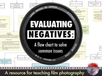 Evaluating Film Negatives: A Comprehensive Flow Chart for Darkroom Photography