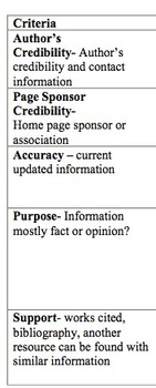 Evaluating Online Sources Rubric