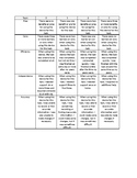 Evaluating an Assistive Device Rubric