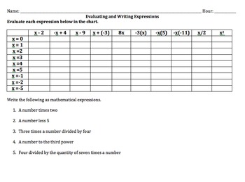 Evaluating and Writing Mathematical Expressions Chart