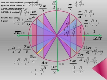 Evaluating with the Unit Circle