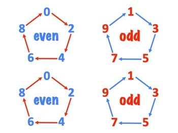 Even & Odd Numbers - Posters