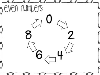 Even and Odd Number Anchor Chart and Mini-Lesson