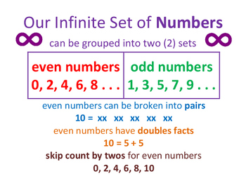 Even and Odd Numbers Poster