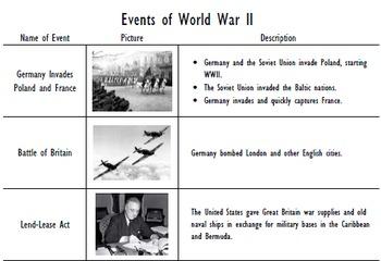 Events of World War II Interactive Timeline