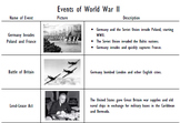Events of World War II Interactive Timeline