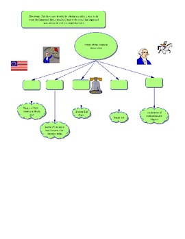 Events of the American Revolution