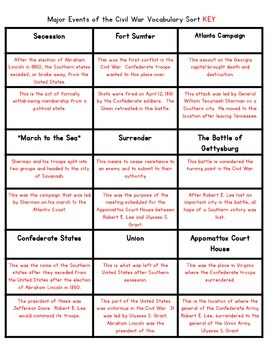 Events of the Civil War {Interactive Vocabulary Sort}