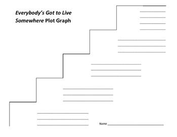 Everybody's Got to Live Somewhere Plot Graph - Nadine McGuyer