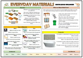 Everyday Materials Knowledge Organiser - Grades K-1