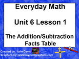 Everyday Math EDM 1st Grade 6.1 The Addition Subtraction Facts Table